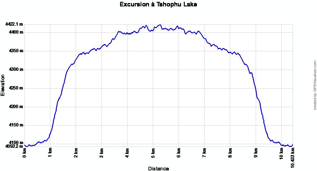 Profil altitude Jangothang - Tshophu Lake, Bhoutan