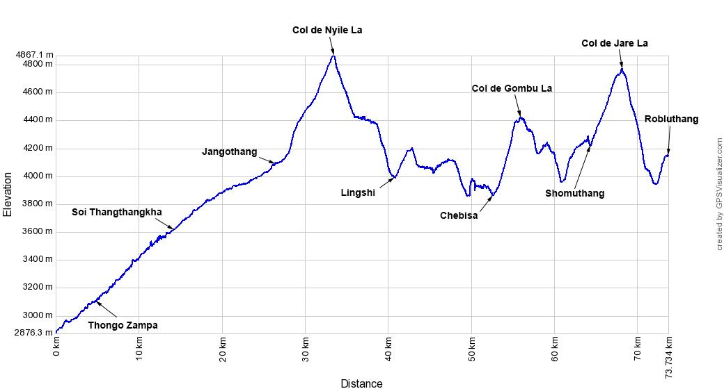 Altitude et relief Shana - Robluthang - Snowman Trek