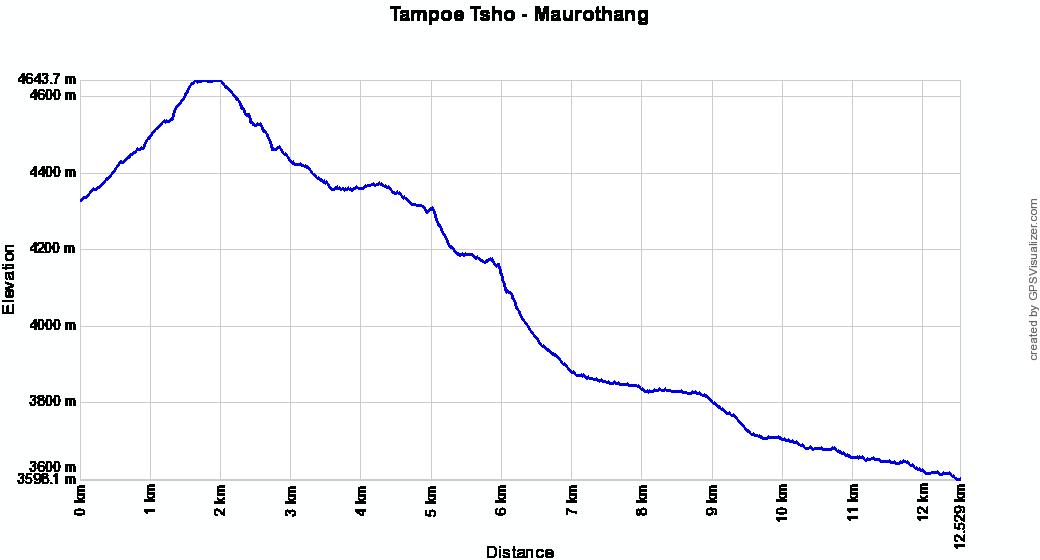 Profil altitude Tampoe Tsho - Maurothang, Bhoutan