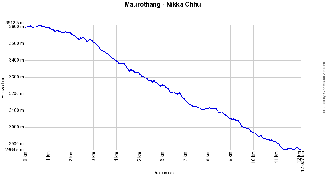 Profil altitude Maurothang - Nikka Chhu, Bhoutan