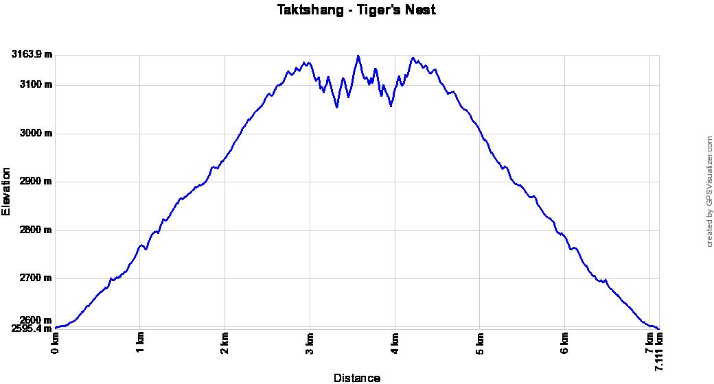 Profil altitude Taktshang - Tiger's Nest, Bhoutan